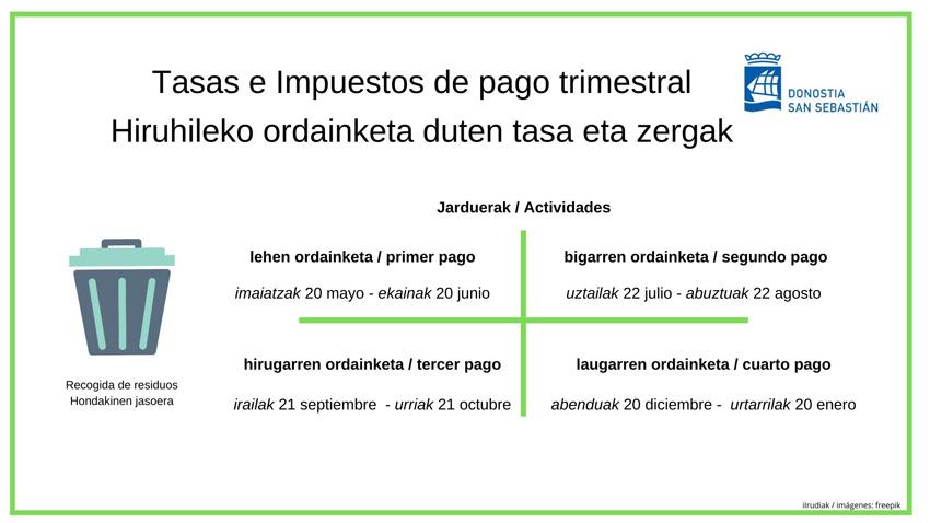 El Ayuntamiento de Donostia aprueba un nuevo calendario fiscal,